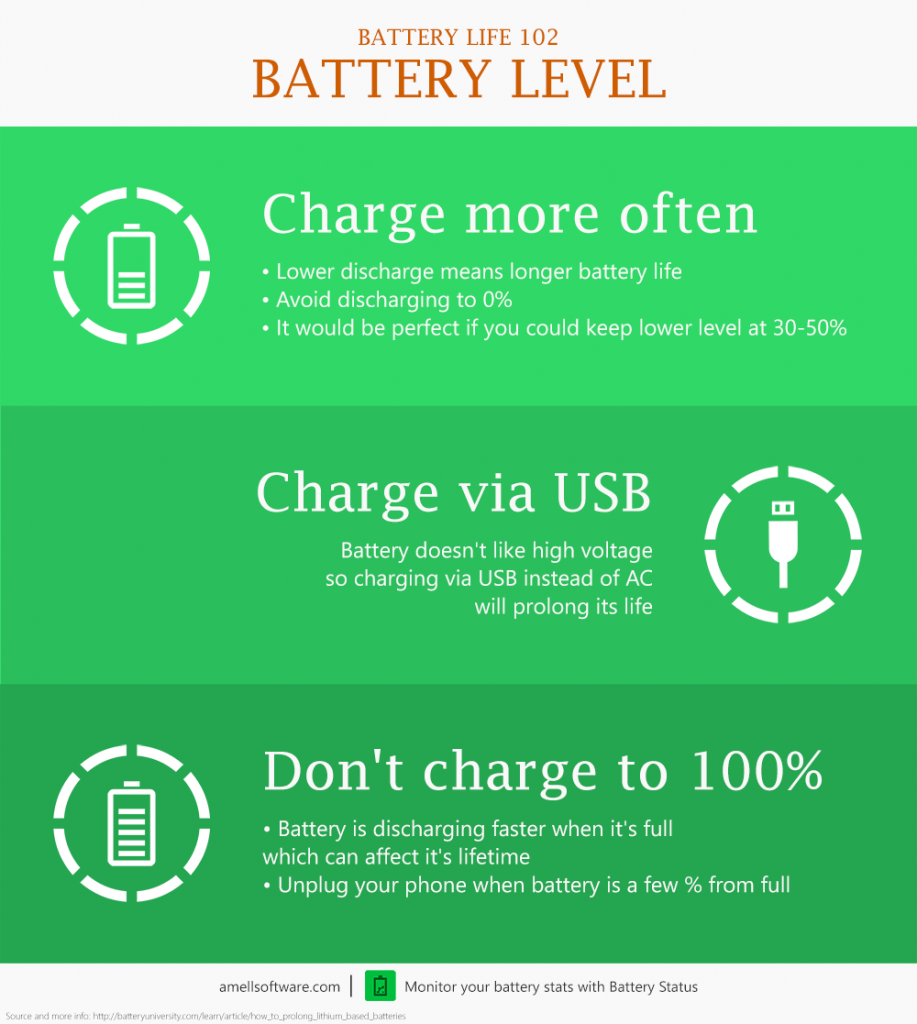 Battery Life 102