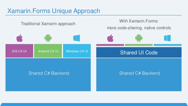 Sharing code in Xamarin.Forms includes sharing UI