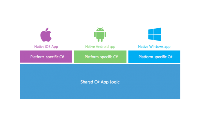 Why Xamarin is the future of mobile development